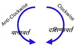 Clockwise-and-Anticlockwise